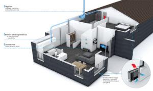 Wentylacja Oxygen w budynku mieszkalnym